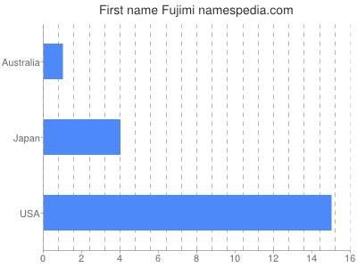 Given name Fujimi