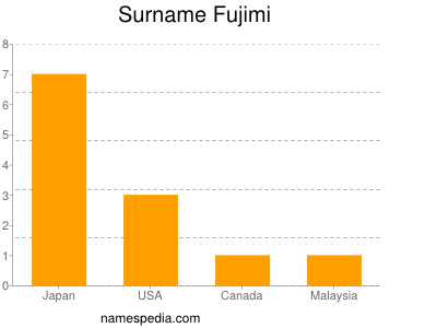 Surname Fujimi