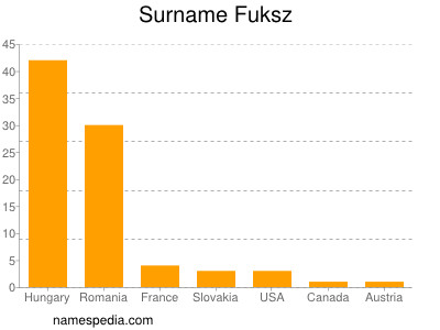 Surname Fuksz
