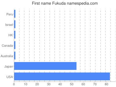 Given name Fukuda