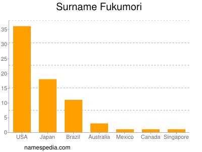 Surname Fukumori