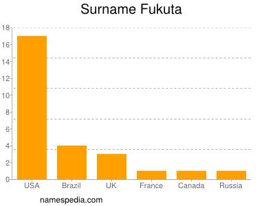 Surname Fukuta