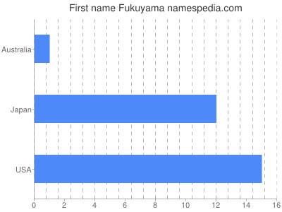 Given name Fukuyama
