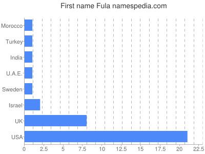 Given name Fula