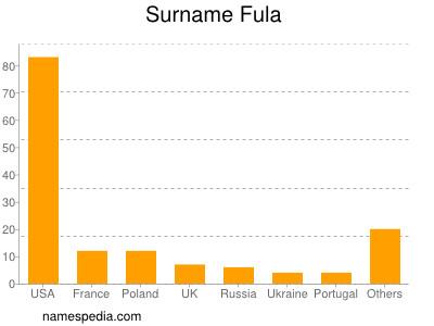 Surname Fula