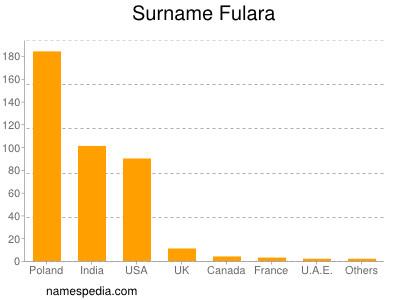 Surname Fulara