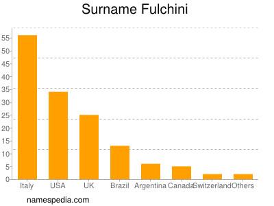 Surname Fulchini