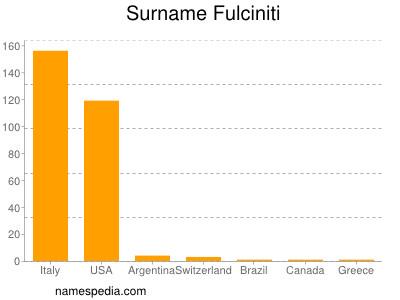 Surname Fulciniti