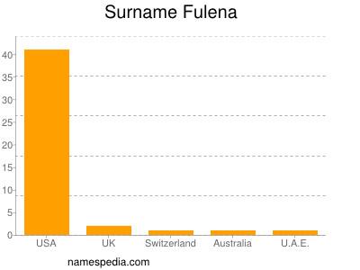Surname Fulena