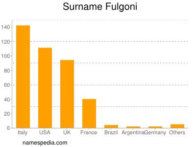 Surname Fulgoni