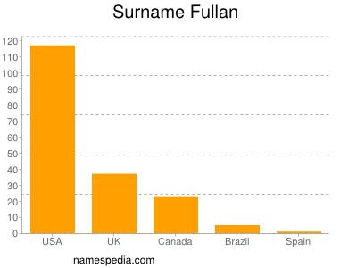 Surname Fullan
