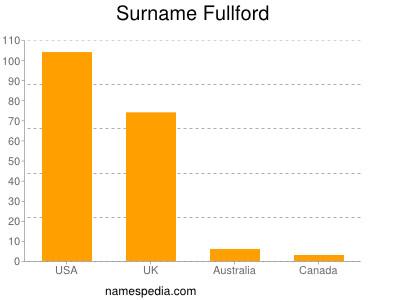 Surname Fullford