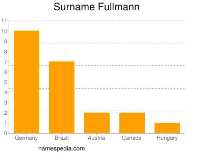 Surname Fullmann