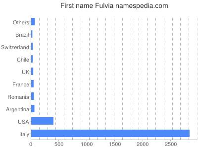 Given name Fulvia