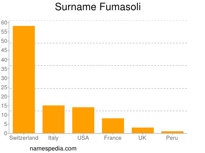 Surname Fumasoli