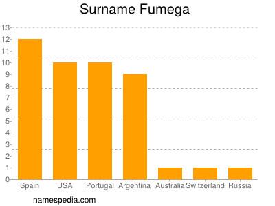 Surname Fumega