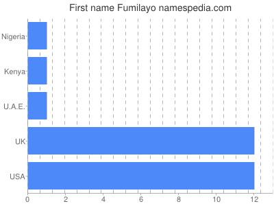 Given name Fumilayo