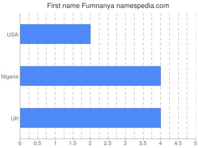 Given name Fumnanya