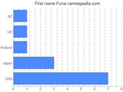Given name Funa