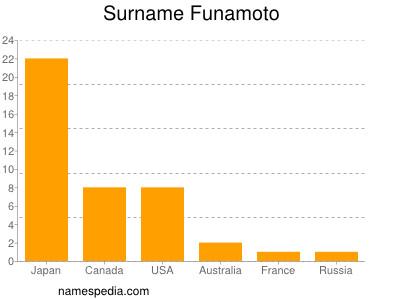 Surname Funamoto