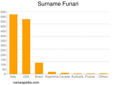 Surname Funari