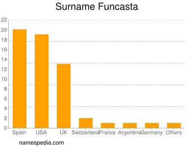 Surname Funcasta