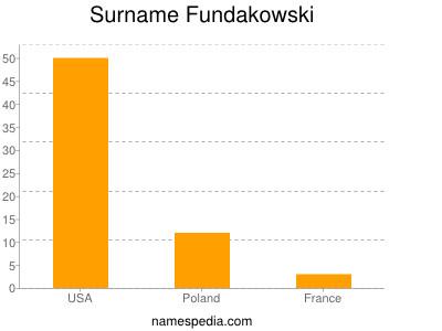Surname Fundakowski