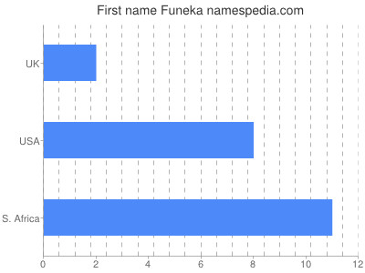 Given name Funeka