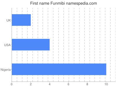 Given name Funmibi