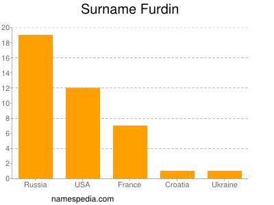 Surname Furdin