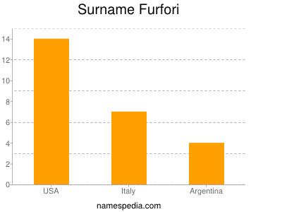 Surname Furfori