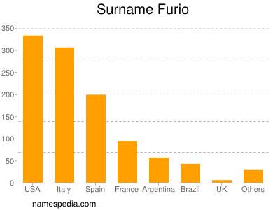 Surname Furio