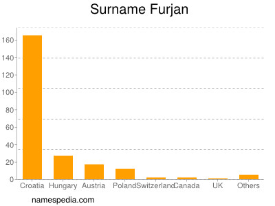 Surname Furjan