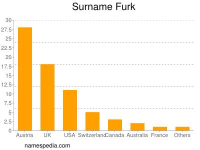 Surname Furk