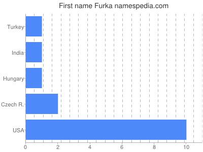 Given name Furka
