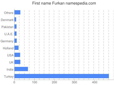 Given name Furkan