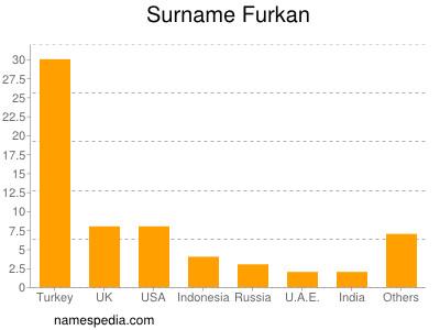 Surname Furkan