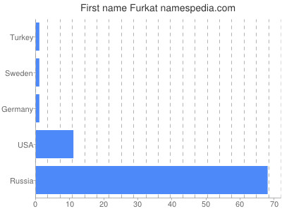 Given name Furkat