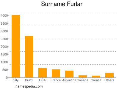 Surname Furlan