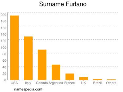 Surname Furlano