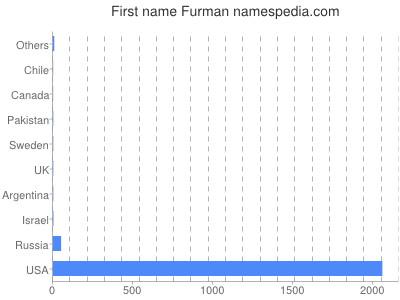 Given name Furman
