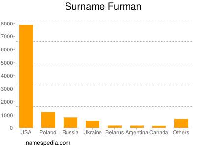 Surname Furman