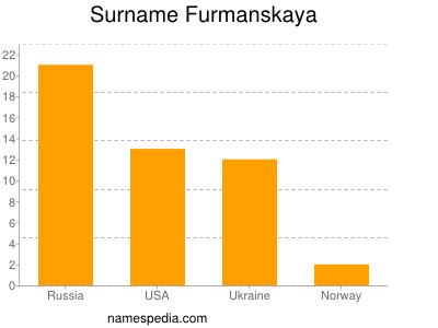 Surname Furmanskaya