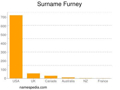 Surname Furney