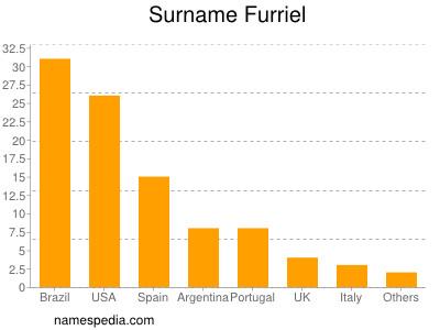 Surname Furriel