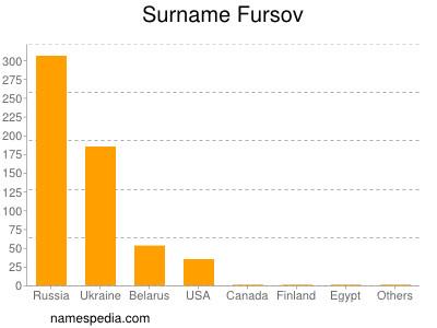 Surname Fursov