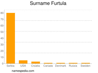 Surname Furtula