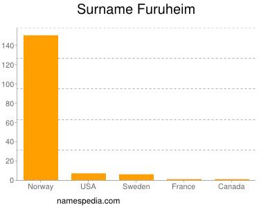Surname Furuheim