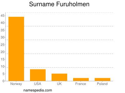 Surname Furuholmen