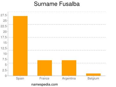 Surname Fusalba